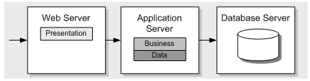 difference between web technology and a web application