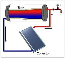 solar thermal collector applications based on temperature ranges