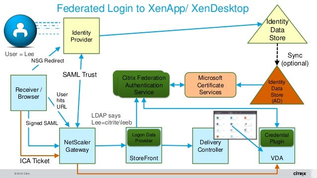 citrix appcenter published application pass through credentials