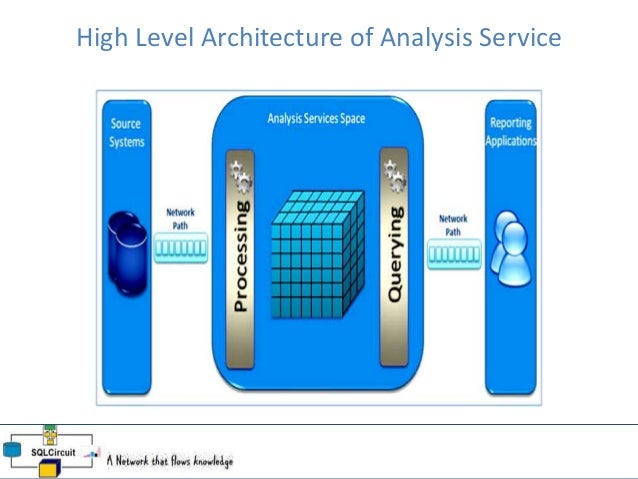 business intelligence applications are used for gathering storing