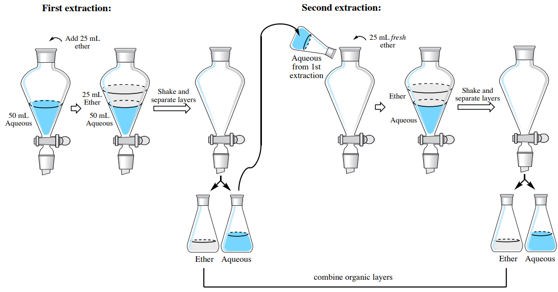 application of organic solvents in daily life