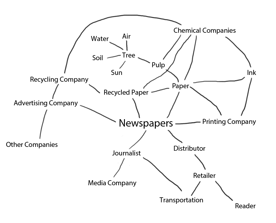 applications of the actor network theory