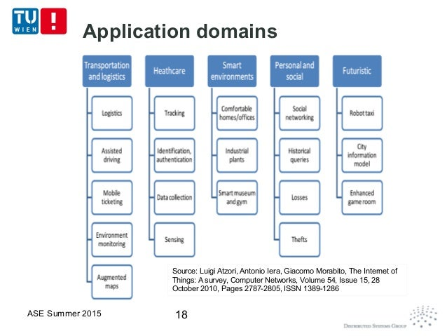 iot in shopping application domain