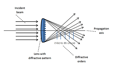 latest applications of diffraction of light