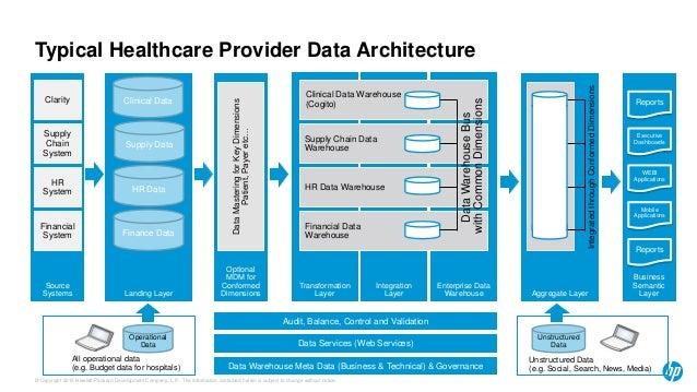 healthcare application on big data