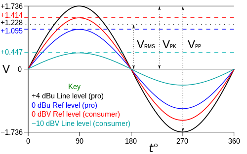 what value or dbv is line level in consumer applications
