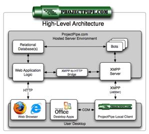 project management web application python