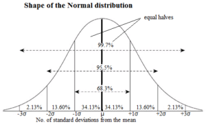 application of normal inverse cumulative distribution function