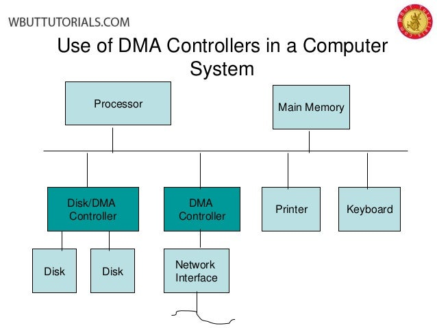 can an application directly access physical memory
