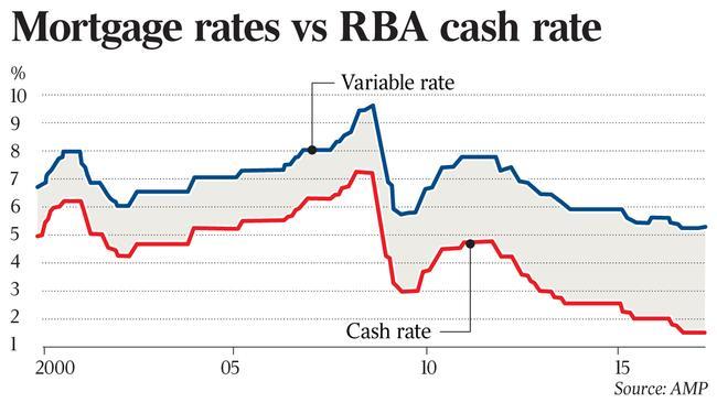 australia mortgage loan application rate