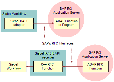 save file to application server abap table