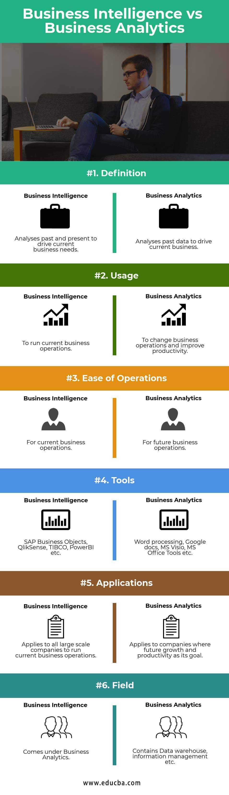who uses business intelligence applications
